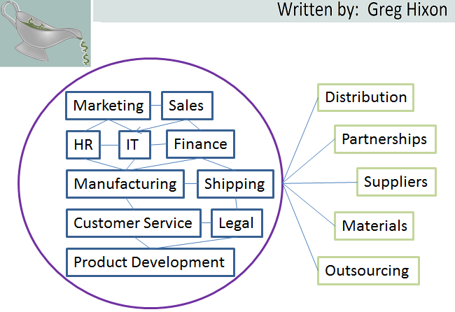 Business development, profit pool, business, profit structure, business model, entrepreneurship, Greg Hixon, GravyGrowth