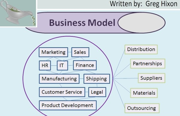 Business Startup Business Model – What is it?