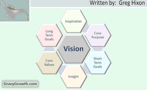entrepreneurial vision, gravygrowth, Greg Hixon, business, entrepreneurship, core values